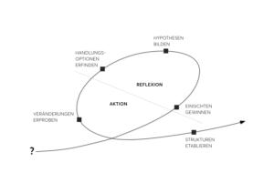Iterative Organisationsentwicklung